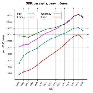 Andamento GDP Procapita