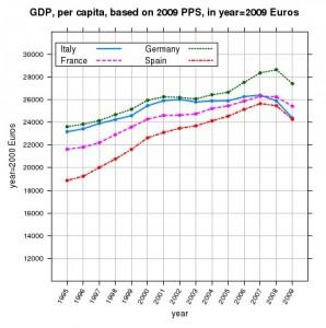 Andamento GDP procapita normalizzato