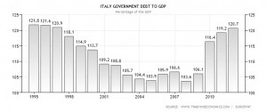Andamento Storico rapporto Debito PIL