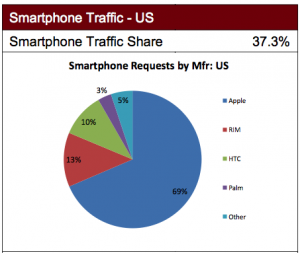 iPhone-Traffic share