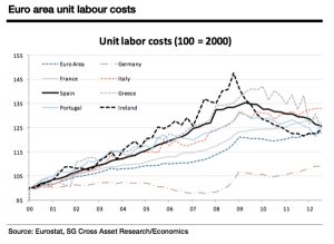 unit labor costs