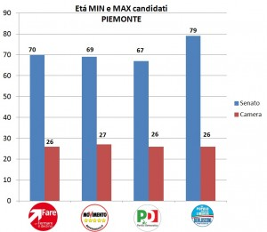 Eta MinMAx Piemonte