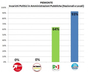 Incarichi Pubblici Piemonte