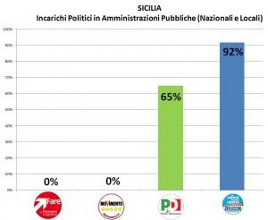 Incarichi Pubblici Sicilia