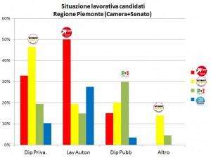 Occupazione Piemonte