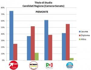Titlo di Studio Piemonte