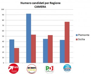 Totale candidati-Camera
