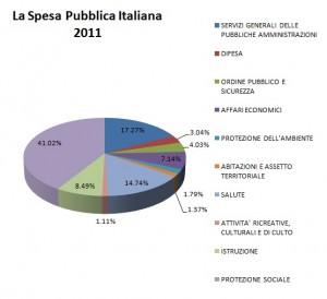 Spesa Pubblica Graph