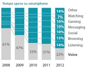 GLASS-Smartphone use