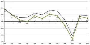 Andamento PIL Italiano 2000-2011