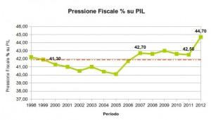 grafico-pressione-fiscale-su-pil