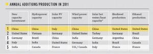 Incremento Annuale Produzione Solare 2011
