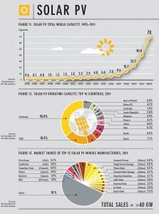 Manifattura mondiale PV