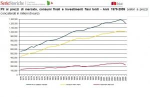 Andamento del PIL ISTAT 1970-2009