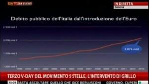 Debito Pubblico-Grillo
