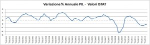 Debito Pubblico percentuale annuale- ISTAT