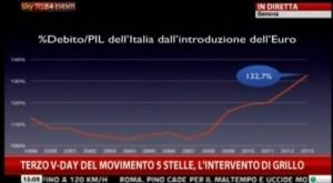 Rapporto Debito PIL Grillo