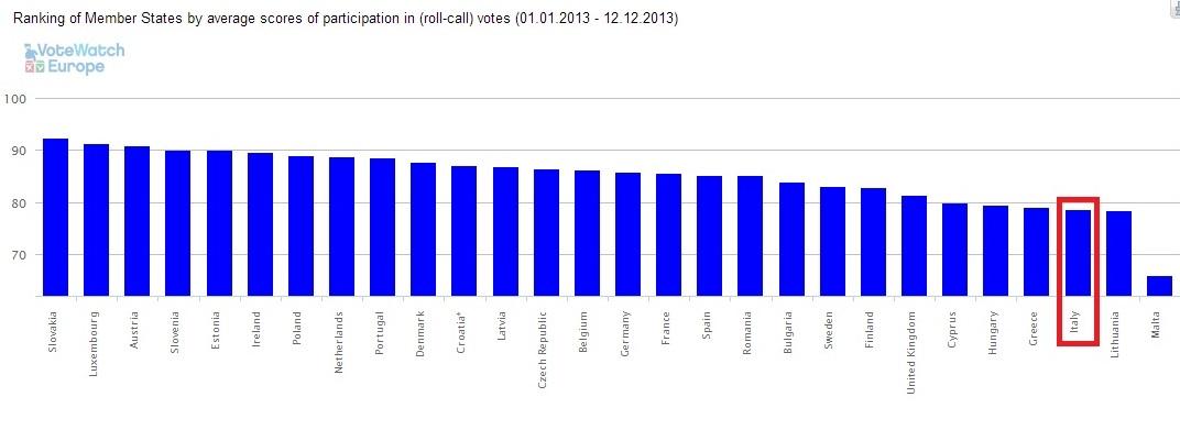 Deputati Europei-Presenza media paesi 2013