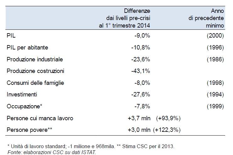 Differenze dei livelli pre-crisi