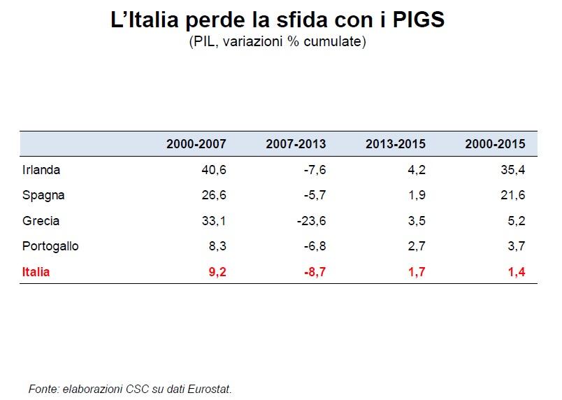 Italia e PIGS