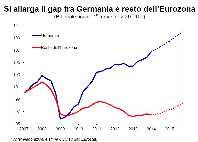 PIL Germania vs Europa