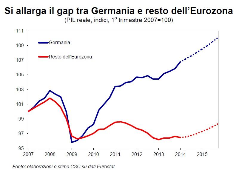 PIL Germania vs Europa