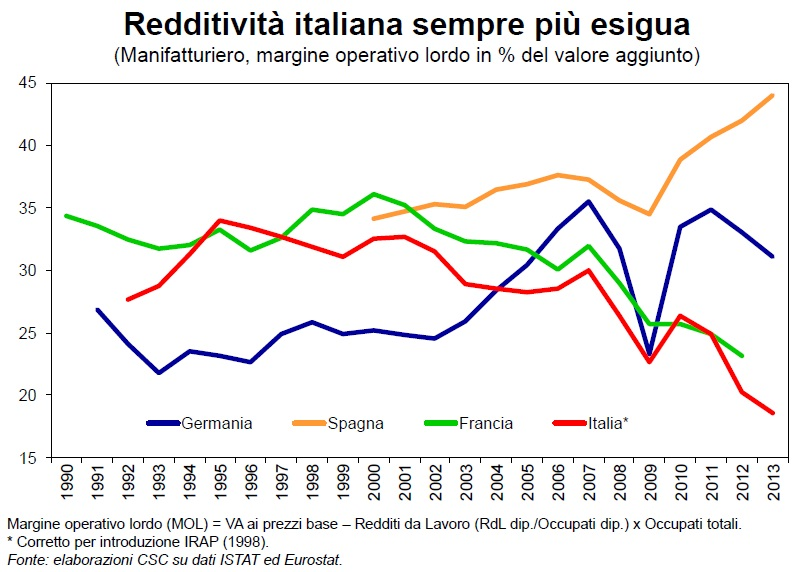 Redditivitá delle aziende Italiane confornto con EU