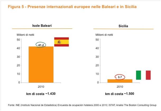 Presenze Baleari Sicilia