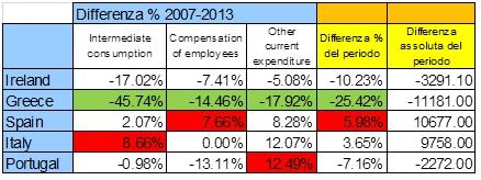 Spesa Pubblica Costi Stato 2007-2013