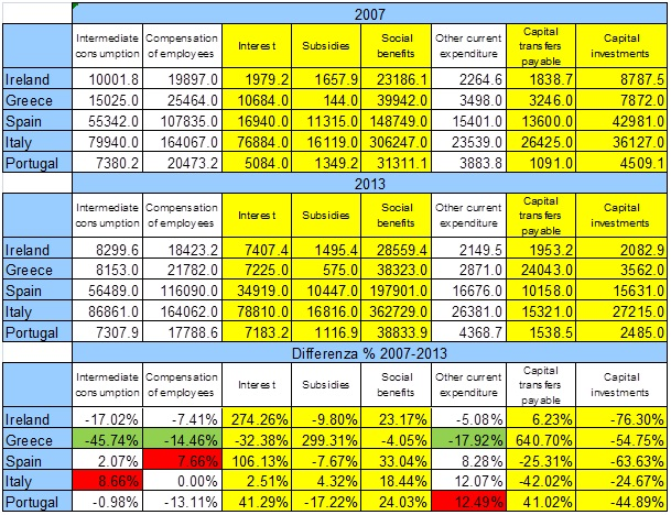 Spesa Pubblica Diff 2007-2013 per voce