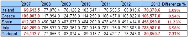 Spesa Pubblica Totale 2007-2013