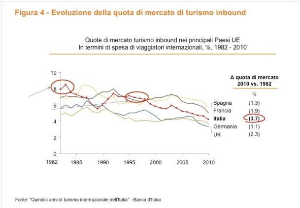 Trend Tursimo inbound paesi europei