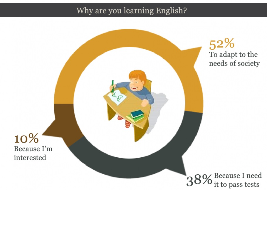 Why you learn english
