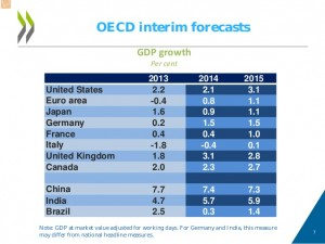 oecd-interim-global-economic-assessment-7-638
