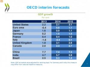 oecd-interim-global-economic-assessment-7-638
