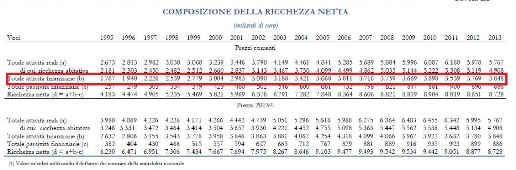 Composizione Ricchezza netta Famiglie Italiane 1995-2013