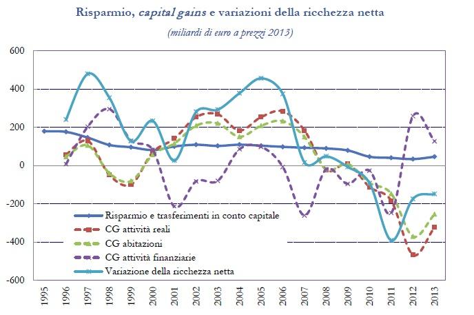 Risparmio Famiglie Italiane 1995-2013