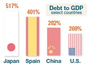 Debt per GDP main countries