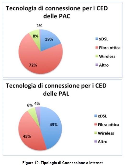 Connessione dei CED PA