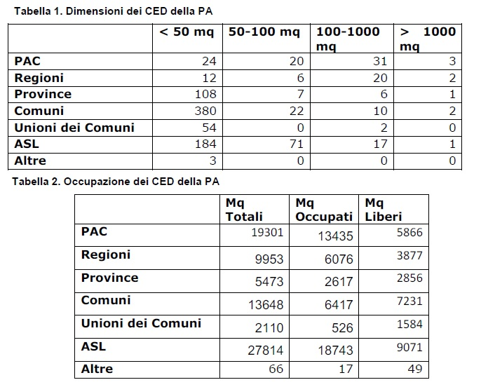 Occupazione dei CED PA censiti