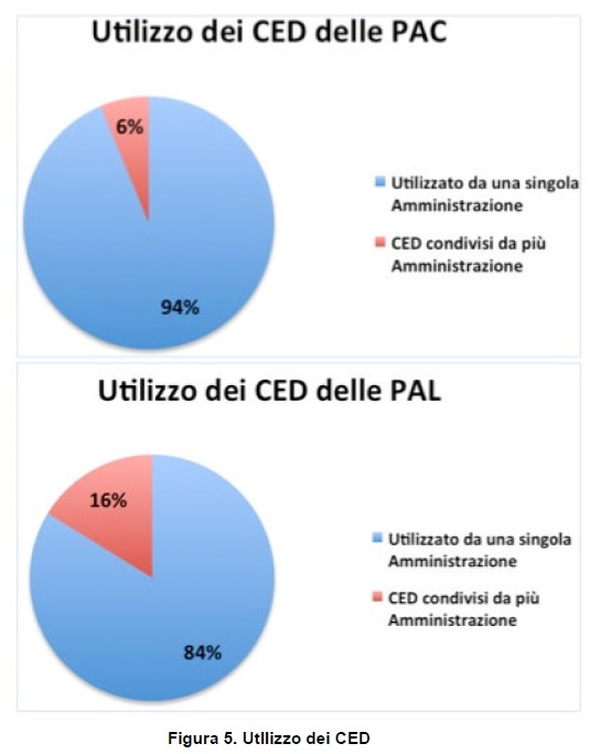 Utilizzo dei CED PA censiti