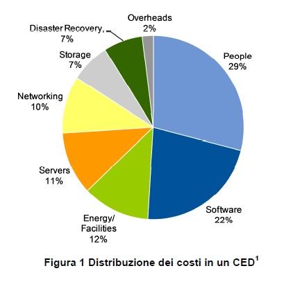 costi CED