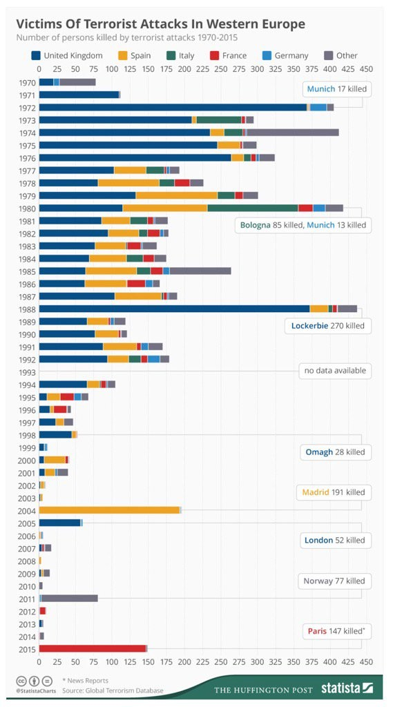Victims of terrorism since 70s