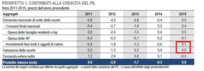 Controbuti alla crescita del PIL