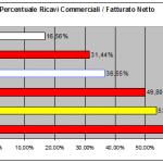 bilancio juventus 1 - introiti commerciali confronto resto d' europa